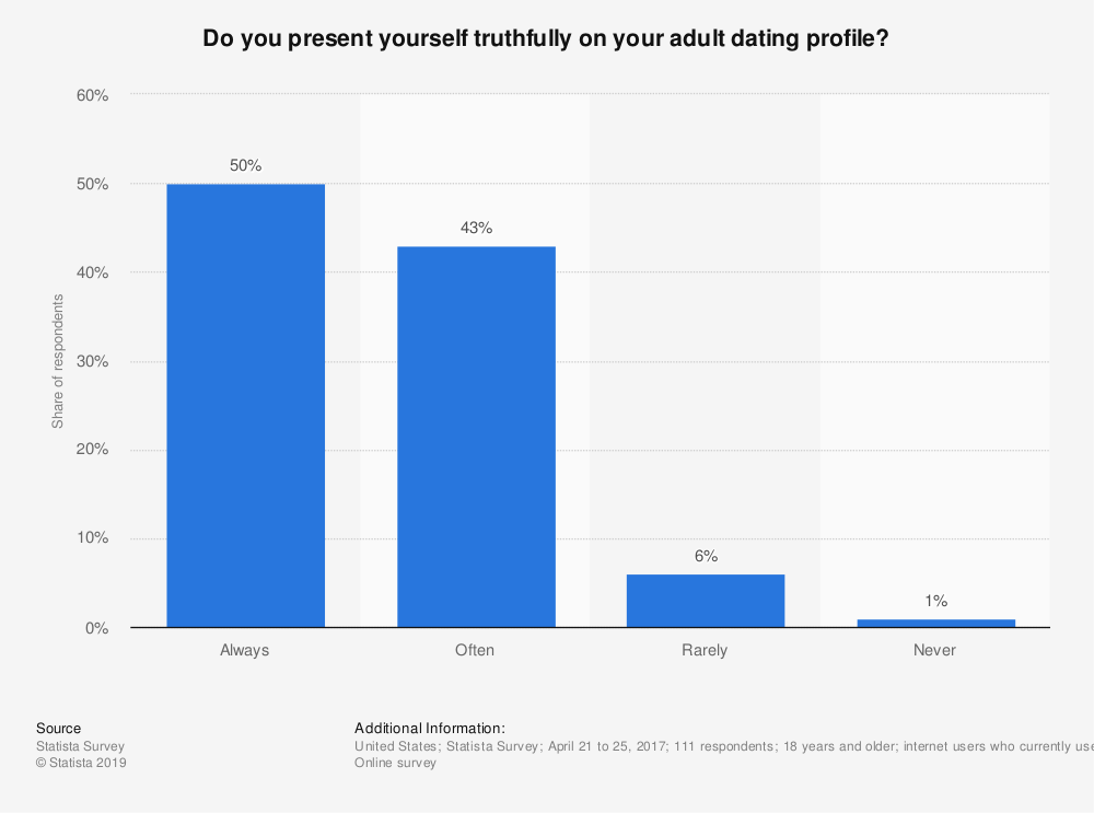 Statistic: Do you present yourself truthfully on your adult dating profile? | Statista