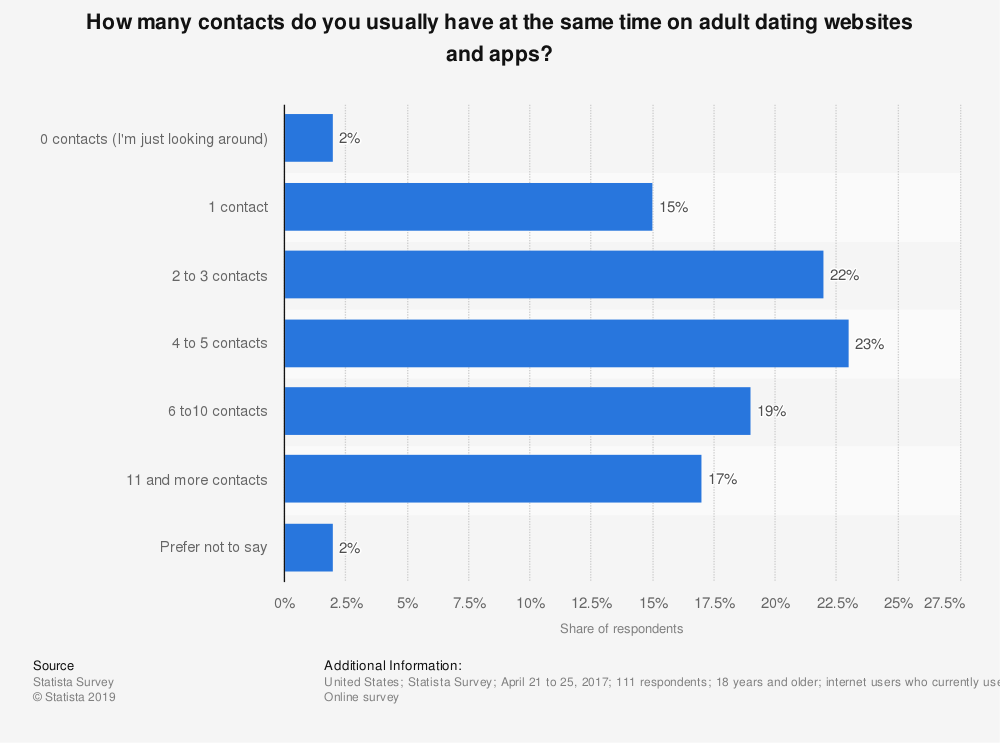 Statistic: How many contacts do you usually have at the same time on adult dating websites and apps? | Statista