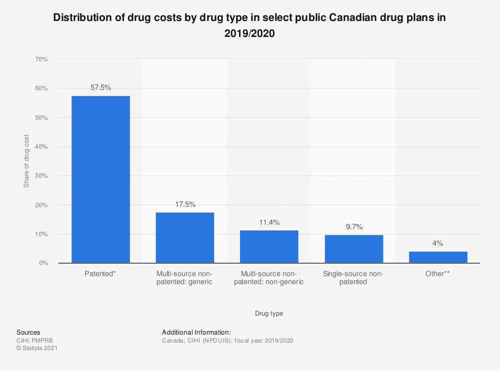 Statistic: Distribution of drug costs by drug type in select public Canadian drug plans in 2017/2018 | Statista