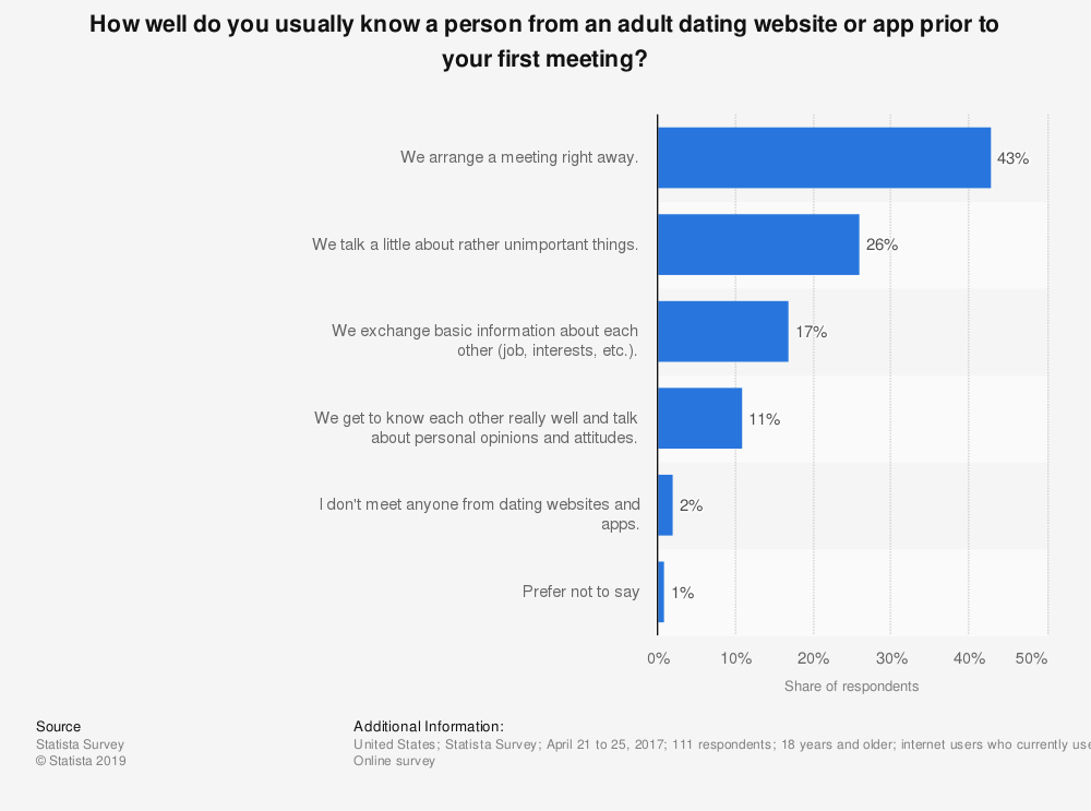 Statistic: How well do you usually know a person from an adult dating website or app prior to your first meeting? | Statista