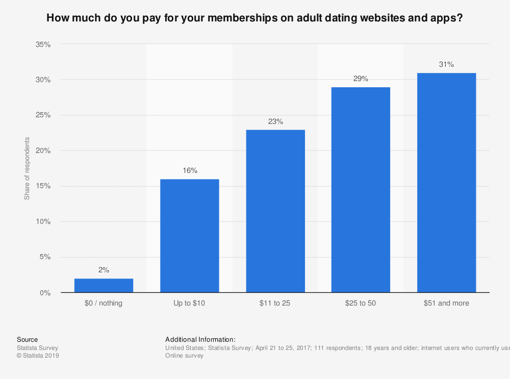Statistic: How much do you pay for your memberships on adult dating websites and apps? | Statista