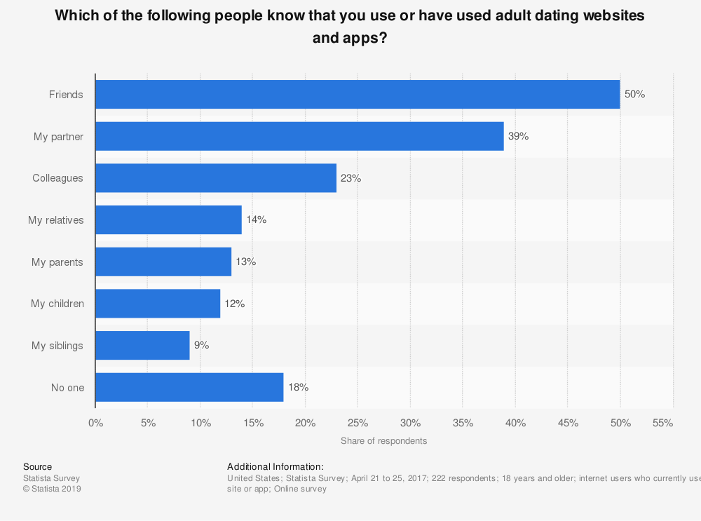 Statistic: Which of the following people know that you use or have used adult dating websites and apps? | Statista