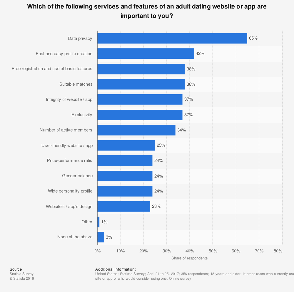 Statistic: Which of the following services and features of an adult dating website or app are important to you? | Statista