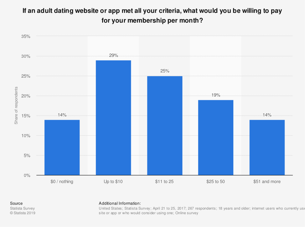 Statistic: If an adult dating website or app met all your criteria, what would you be willing to pay for your membership per month? | Statista