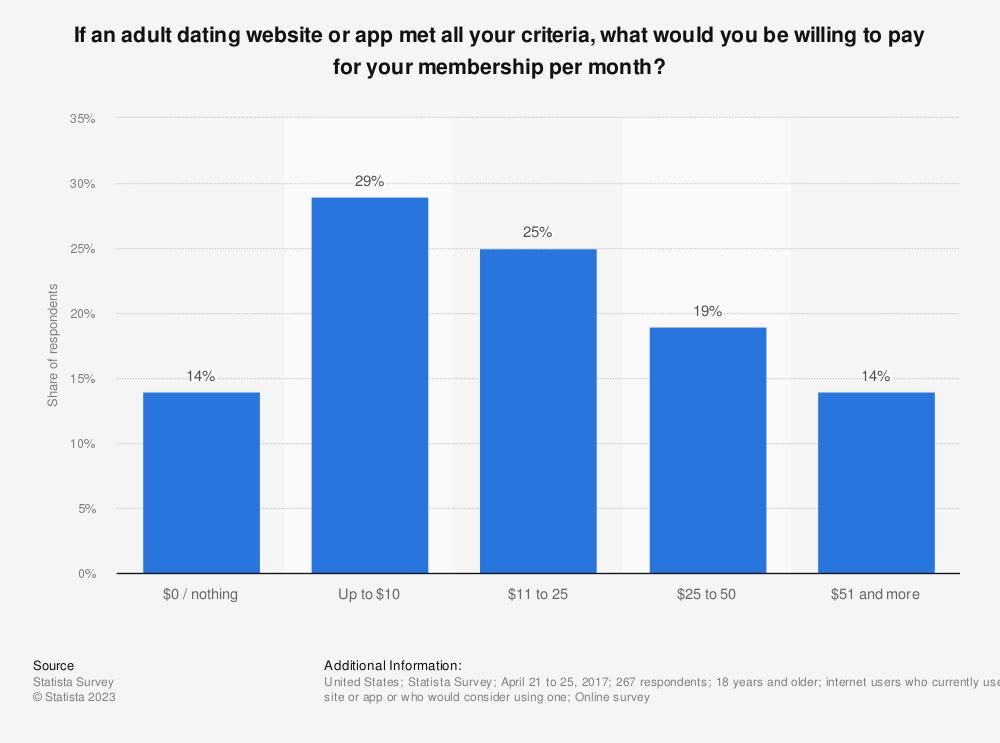 Dating site membership numbers