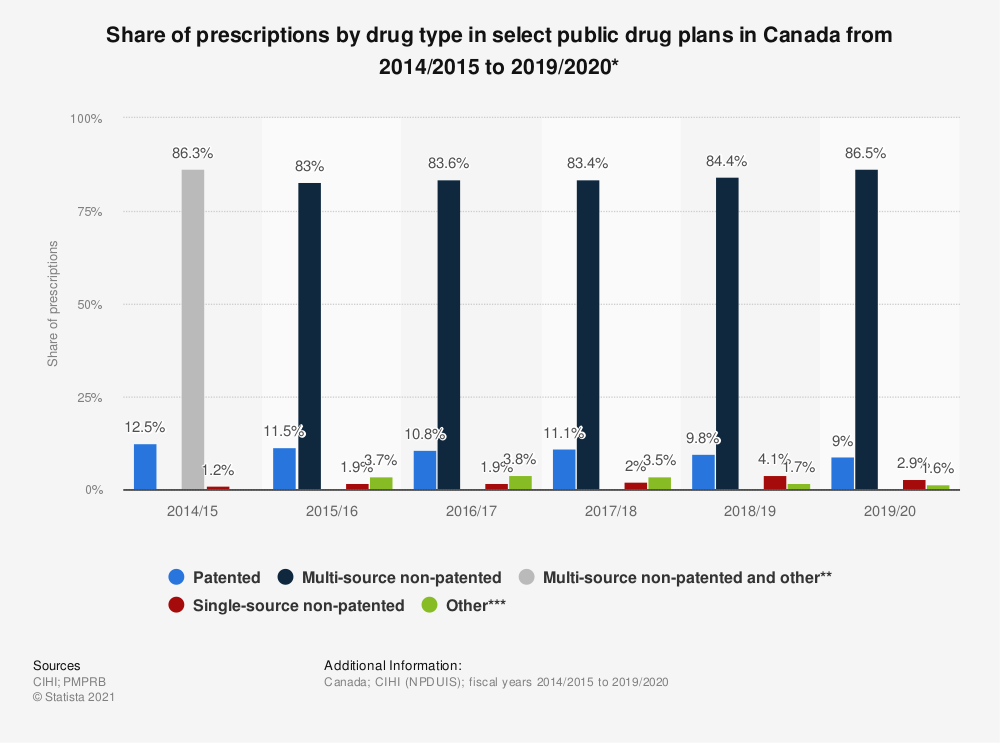 Statistic: Share of prescriptions by drug type in select public drug plans in Canada from FY 2011/2012 to FY 2015/2016* | Statista