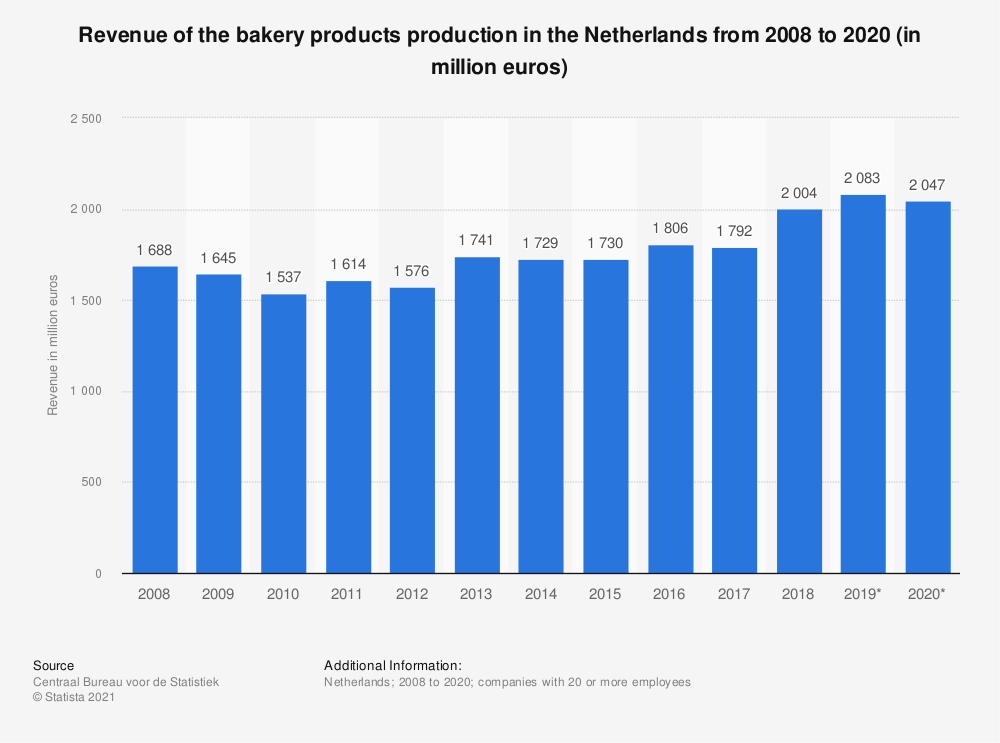 Statistic: Turnover value of the bakery products production in the Netherlands from 2008 to 2018 (in million euros)* | Statista