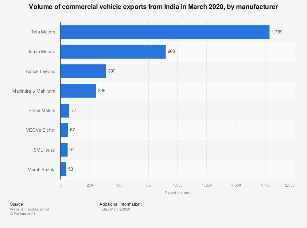 Statistic: Volume of commercial vehicle exports from India in 2018, by manufacturer (in 1,000 units) | Statista