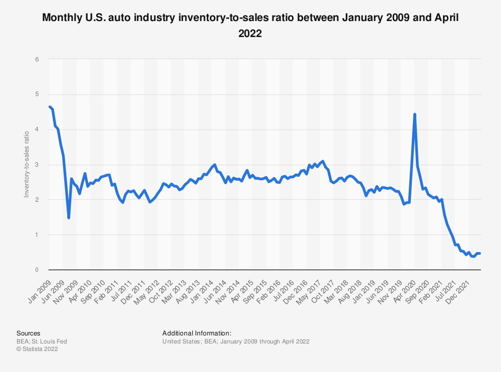 Statistic: Monthly U.S. auto industry inventory-to-sales ratio between January 2009 and March 2021 | Statista
