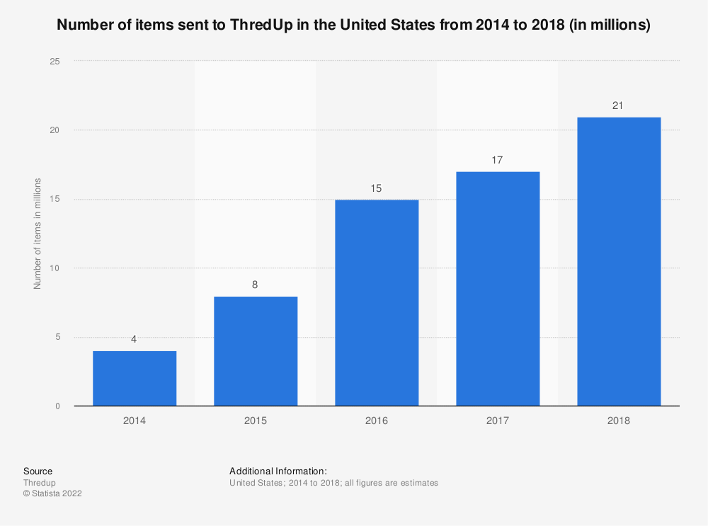 Statistic: Number of items sent to ThredUp in the United States from 2014 to 2018 (in millions) | Statista