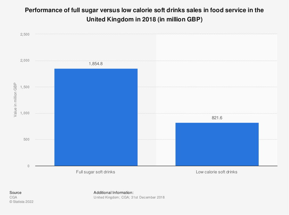 Statistic: Performance of full sugar versus low calorie soft drinks sales in food service in the United Kingdom in 2018 (in million GBP) | Statista