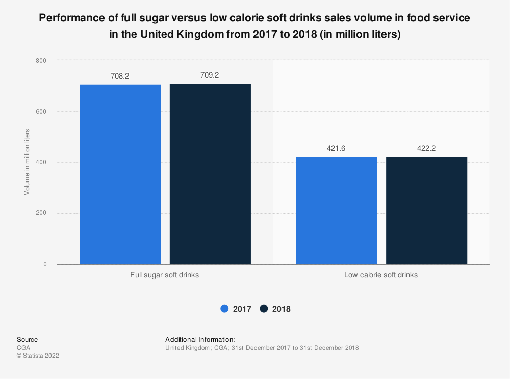 Statistic: Performance of full sugar versus low calorie soft drinks sales volume in food service in the United Kingdom from 2017 to 2018 (in million liters) | Statista