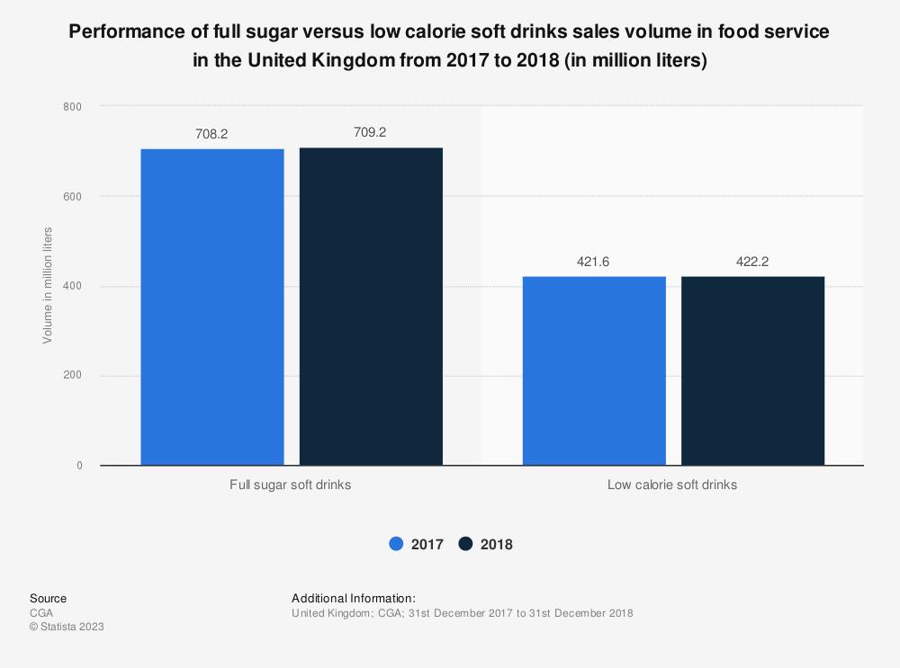 Statistic: Performance of full sugar versus low calorie soft drinks sales volume in food service in the United Kingdom in 2018 (in million liters) | Statista