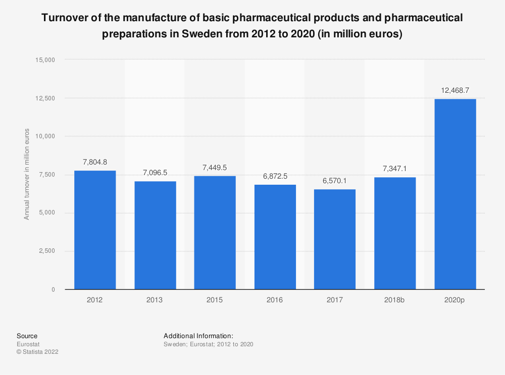 Statistic: Turnover of the manufacture of basic pharmaceutical products and pharmaceutical preparations in Sweden from 2012 to 2017 (in million euros) | Statista