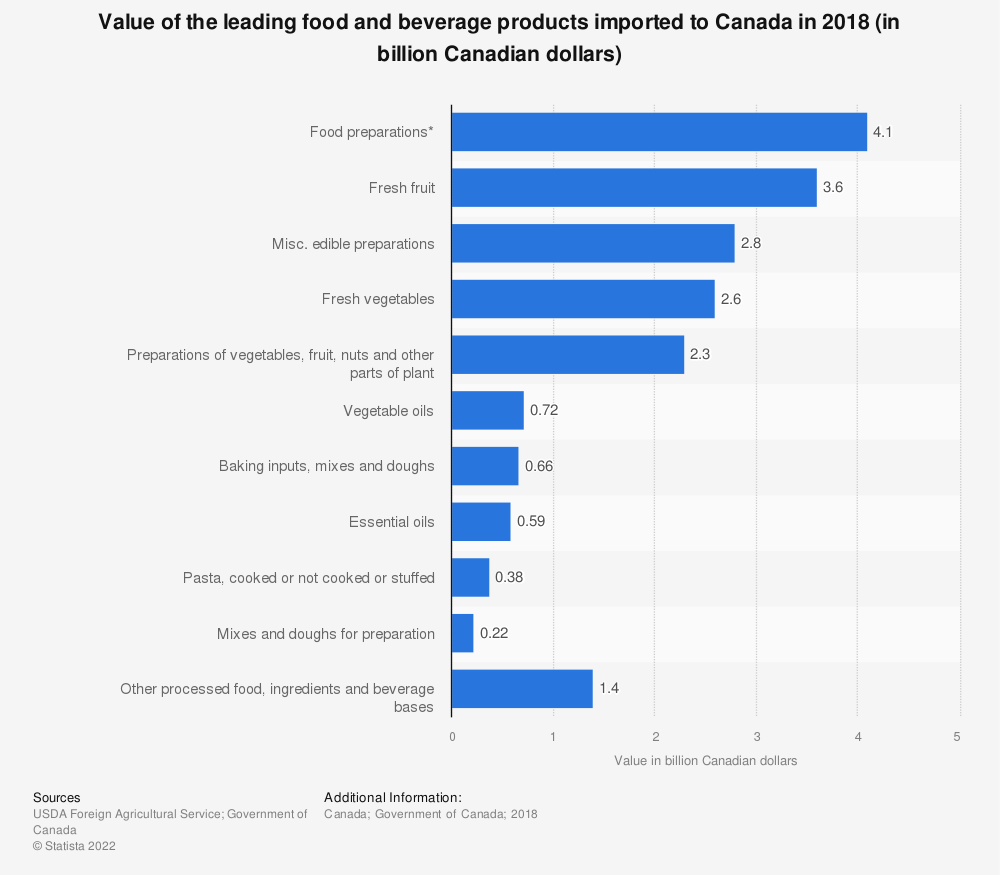 Statistic: Value of the leading food and beverage products imported to Canada in 2018 (in billion Canadian dollars) | Statista