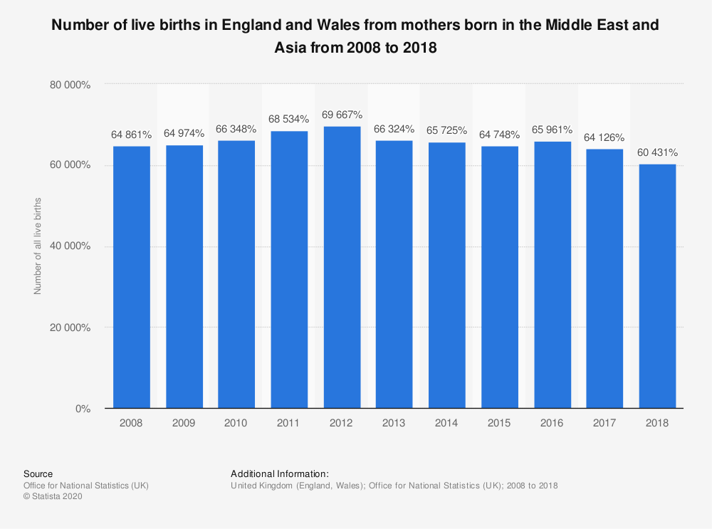 Statistic: Number of live births in England and Wales from mothers born in the Middle East and Asia from 2008 to 2018 | Statista