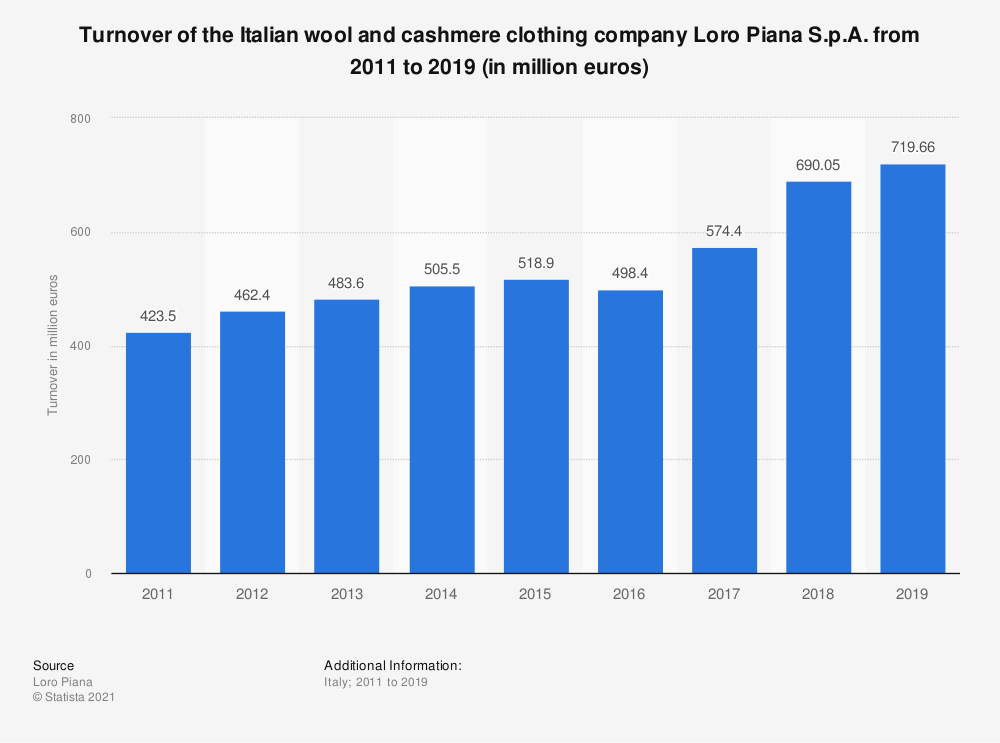 Statistic: Turnover of the Italian wool and cashmere clothing company Loro Piana S.p.A.  from 2011 to 2018 (in million euros) | Statista
