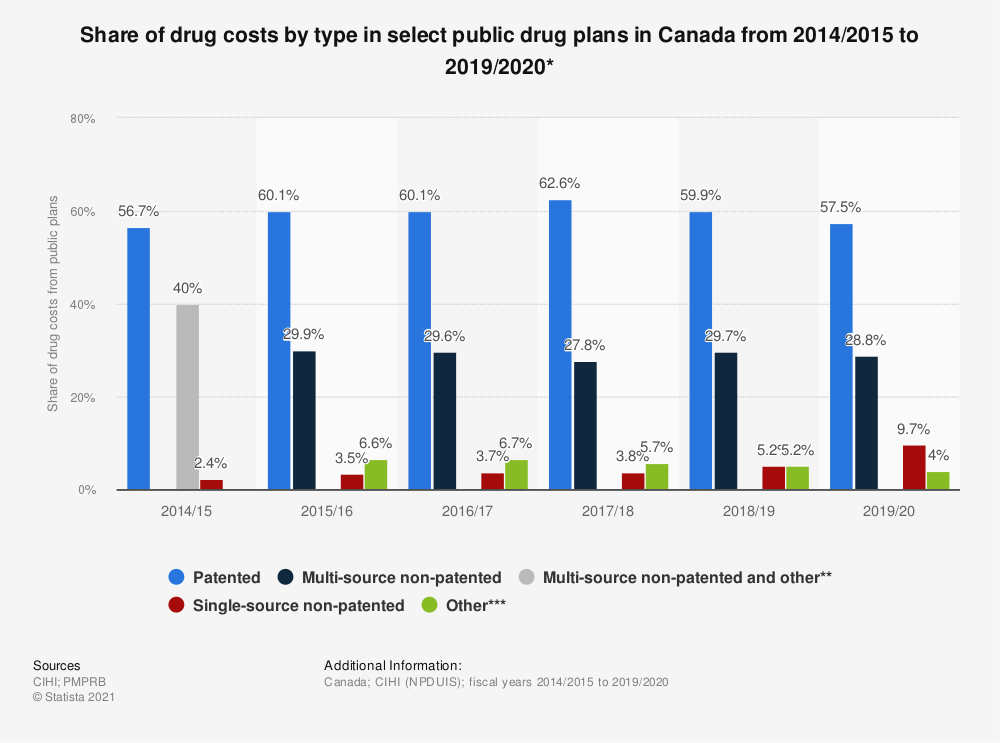 Statistic: Share of drug costs by type in select public drug plans in Canada from 2011/2012 to 2017/2018 | Statista