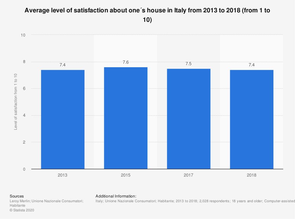 Statistic: Average level of satisfaction about one´s house in Italy from 2013 to 2018 (from 1 to 10) | Statista