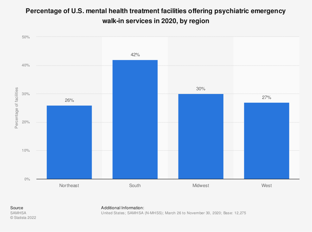 Statistic: Percentage of U.S. mental health treatment facilities offering psychiatric emergency walk-in services in 2019, by region | Statista