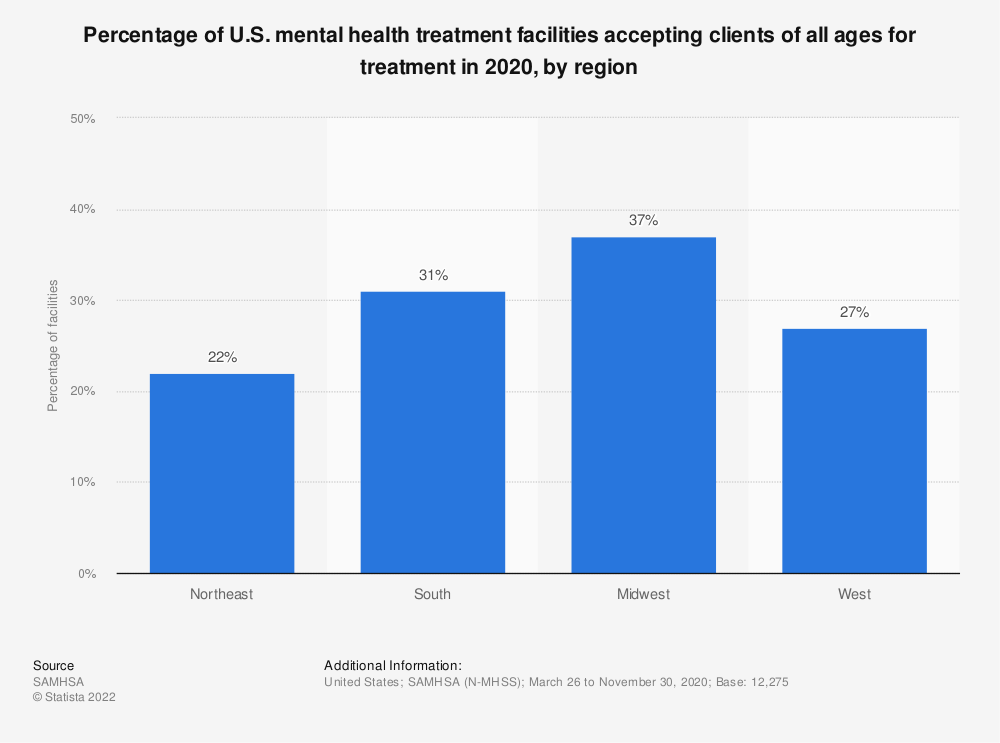 Statistic: Percentage of U.S. mental health treatment facilities accepting clients of all ages for treatment in 2018, by region | Statista
