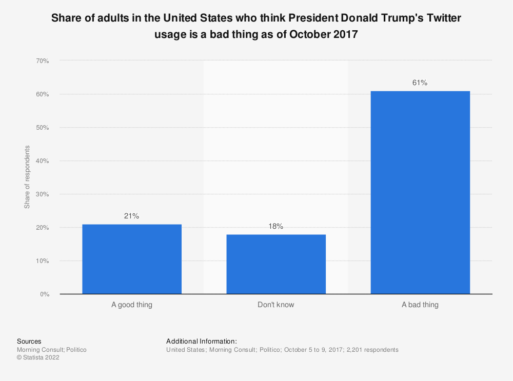 Statistic: Share of adults in the United States who think President Donald Trump's Twitter usage is a bad thing as of October 2017 | Statista