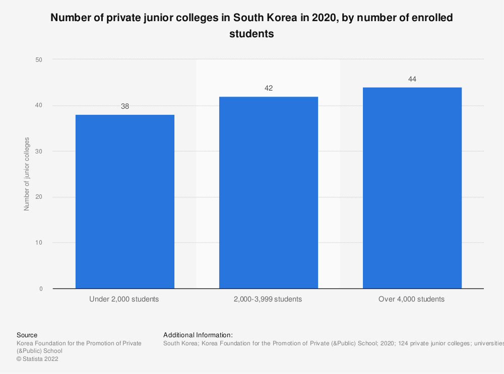 Statistic: Number of private junior colleges in South Korea in 2018, by number of enrolled students | Statista