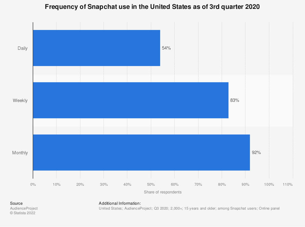 Statistic: Frequency of Snapchat use in the United States as of January 2018 | Statista