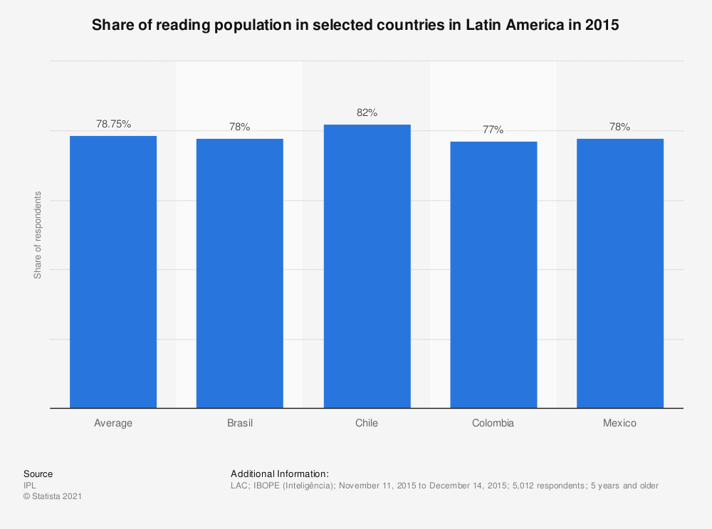 Statistic: Share of reading population in selected countries in Latin America in 2015 | Statista