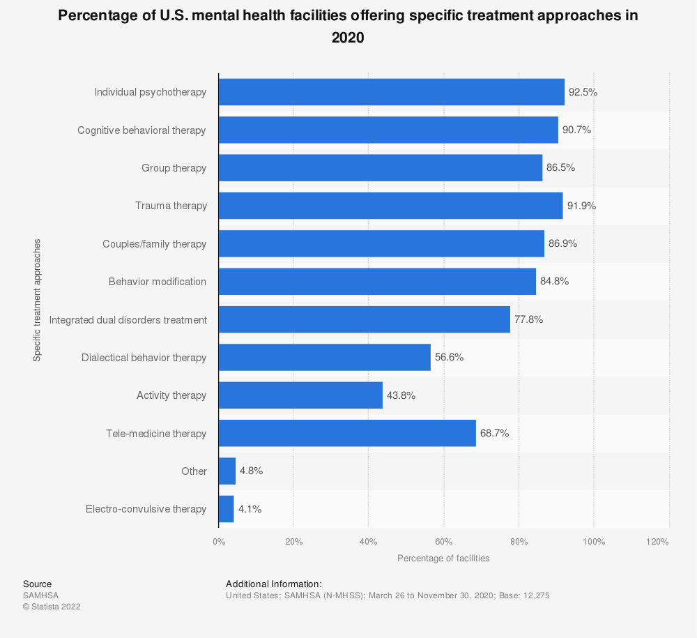 Statistic: Percentage of U.S. mental health facilities offering specific treatment approaches in 2018 | Statista