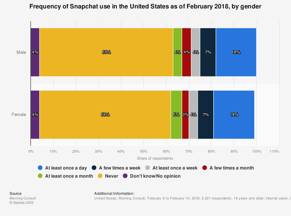 Statistic: Frequency of Snapchat use in the United States as of February 2018, by gender | Statista