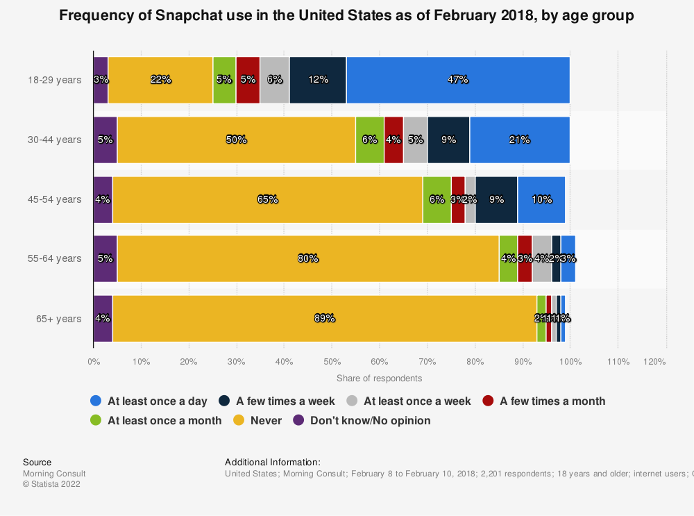 Statistic: Frequency of Snapchat use in the United States as of February 2018, by age group | Statista