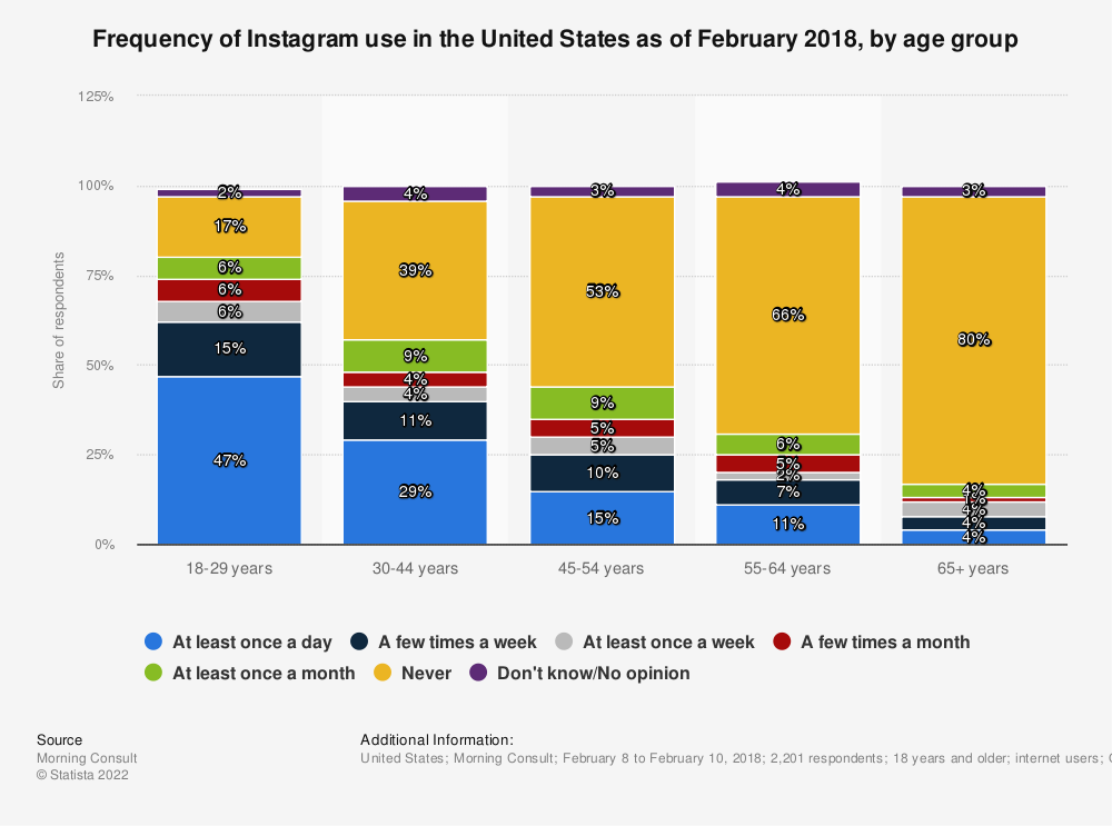 Statistic: Frequency of Instagram use in the United States as of February 2018, by age group | Statista