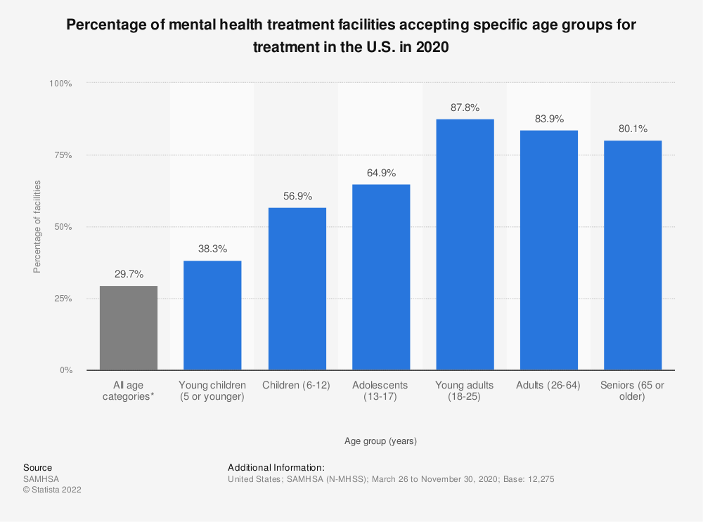 Statistic: Percentage of mental health treatment facilities accepting specific age groups for treatment in the U.S. in 2018 | Statista