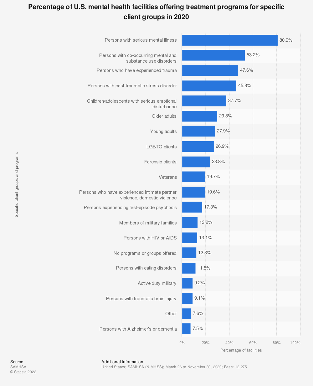 Statistic: Percentage of U.S. mental health facilities offering treatment programs for specific client groups in 2019 | Statista