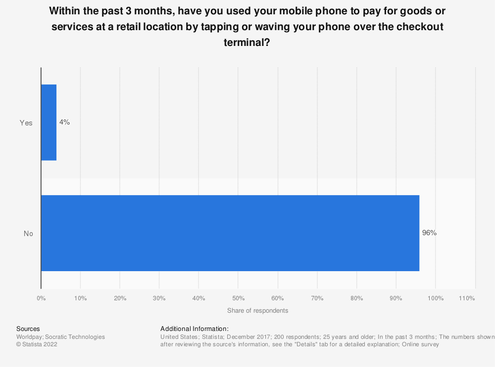 Statistic: Within the past 3 months, have you used your mobile phone to pay for goods or services at a retail location by tapping or waving your phone over the checkout terminal? | Statista