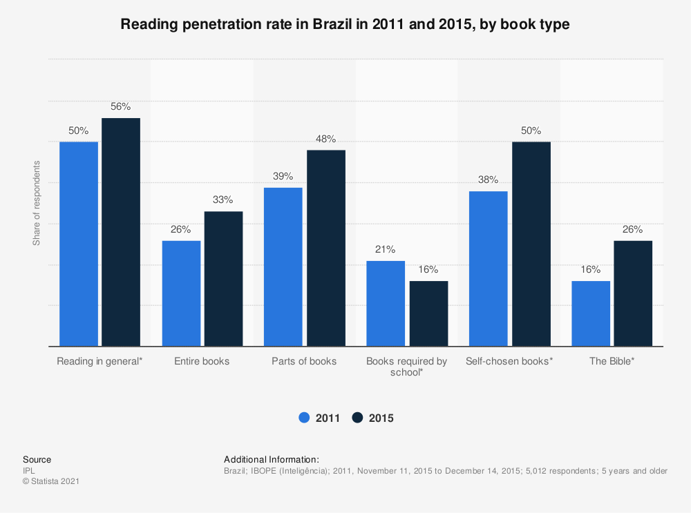 Statistic: Reading penetration rate in Brazil in 2011 and 2015, by book type | Statista