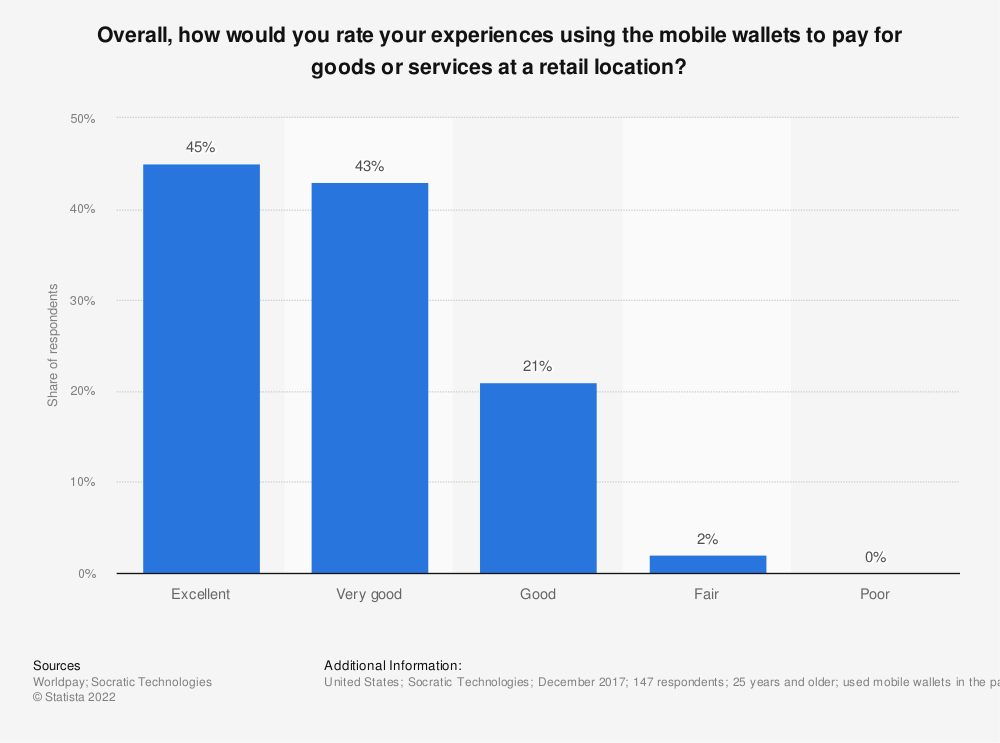 Statistic: Overall, how would you rate your experiences using the mobile wallets to pay for goods or services at a retail location? | Statista