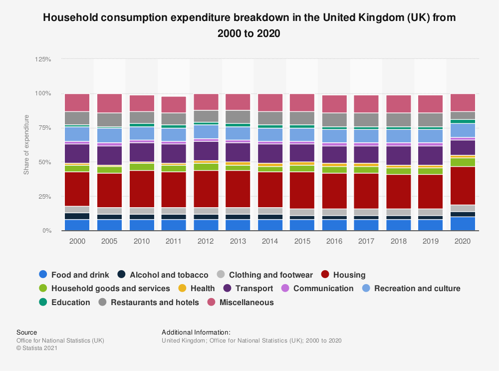 Statistic: Household consumption expenditure breakdown in the United Kingdom (UK) from 2000 to 2019 | Statista