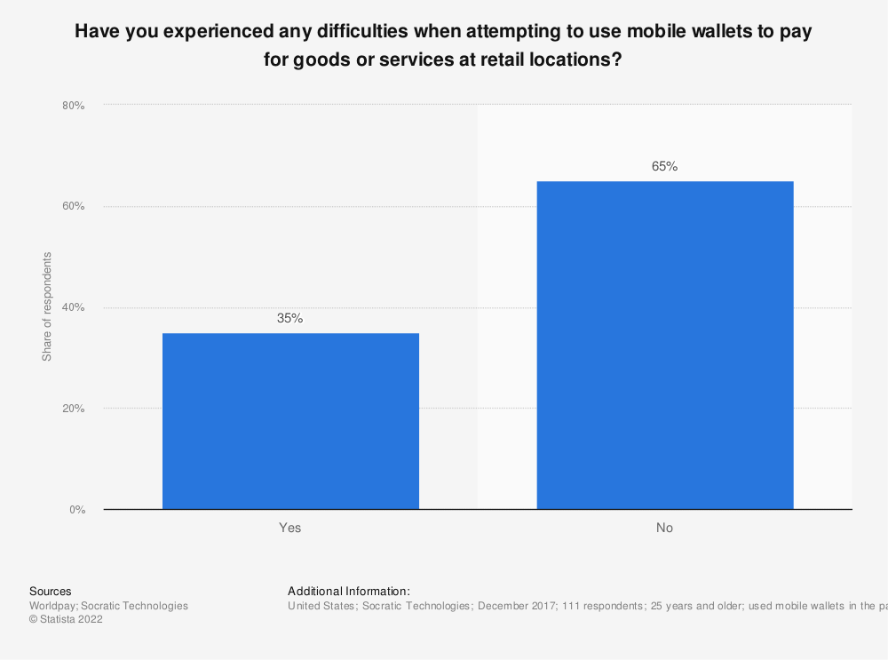 Statistic: Have you experienced any difficulties when attempting to use mobile wallets to pay for goods or services at retail locations?  | Statista