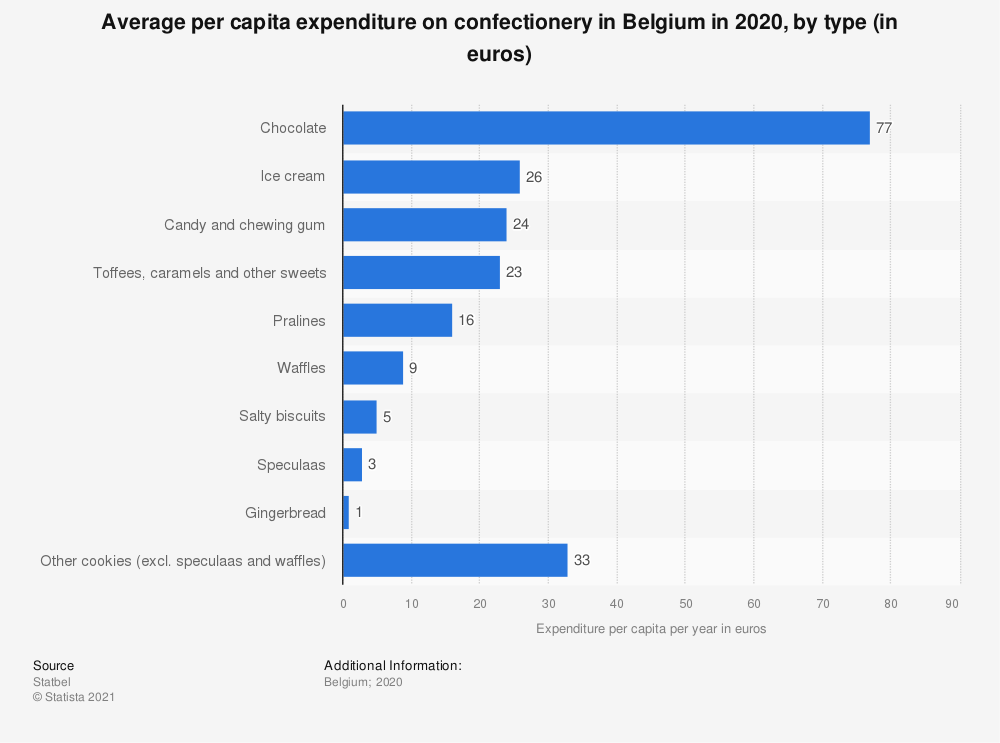 Statistic: Average per capita expenditure on confectionery in Belgium in 2018, by type (in euros) | Statista