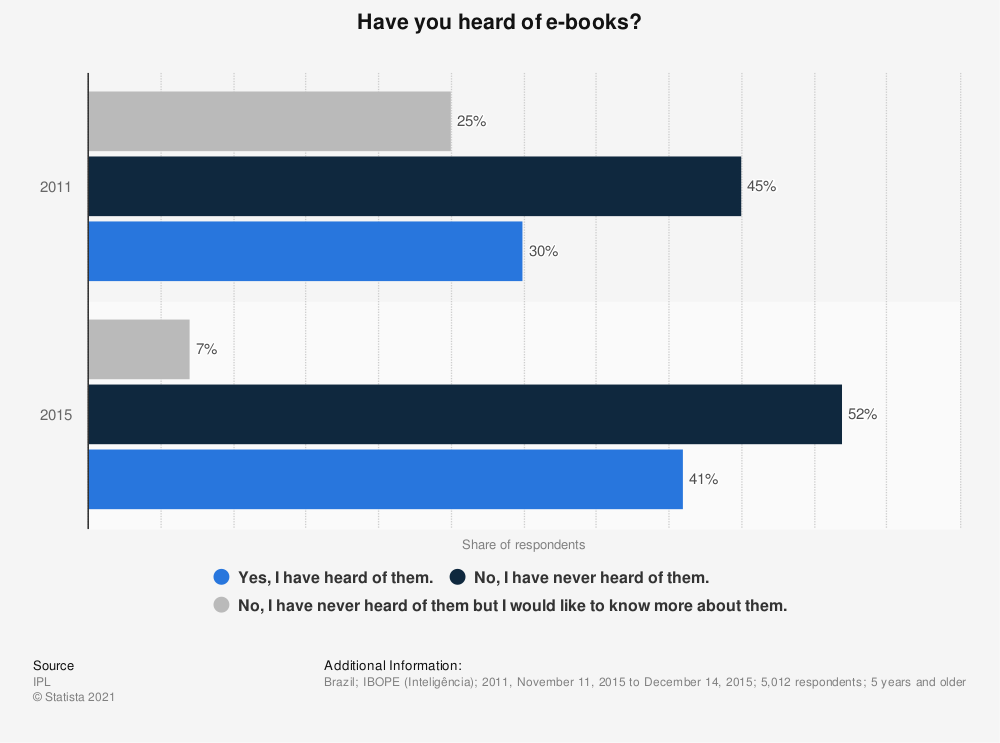 Statistic: Have you heard of e-books? | Statista