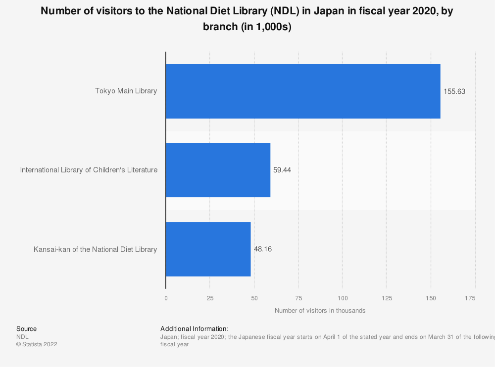 Statistic: Number of visitors to the National Diet Library (NDL) in Japan in fiscal year 2018, by branch (in 1,000s) | Statista