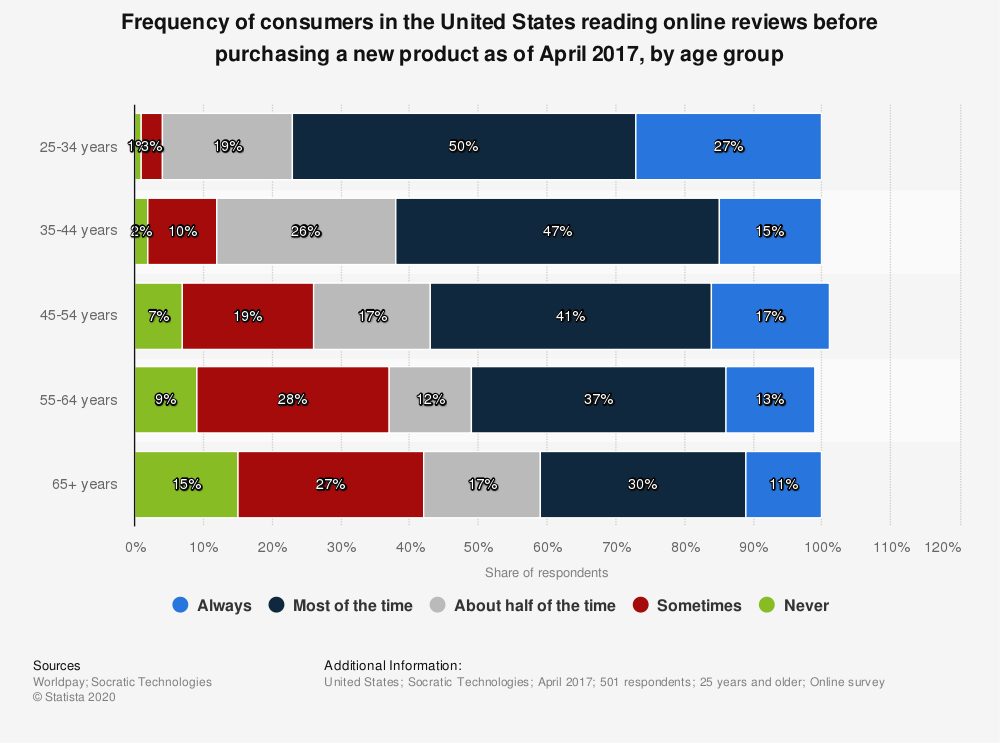 Statistic: Frequency of consumers in the United States reading online reviews before purchasing a new product as of April 2017, by age group | Statista