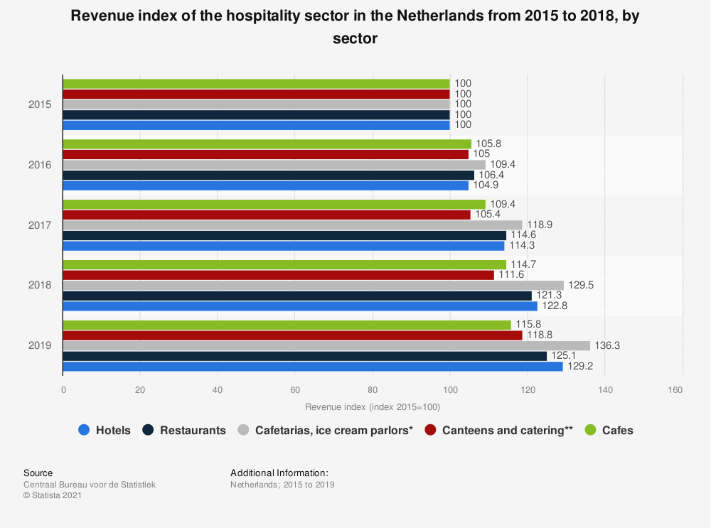 Statistic: Revenue index of the hospitality sector in the Netherlands from 2015 to 2018, by sector | Statista