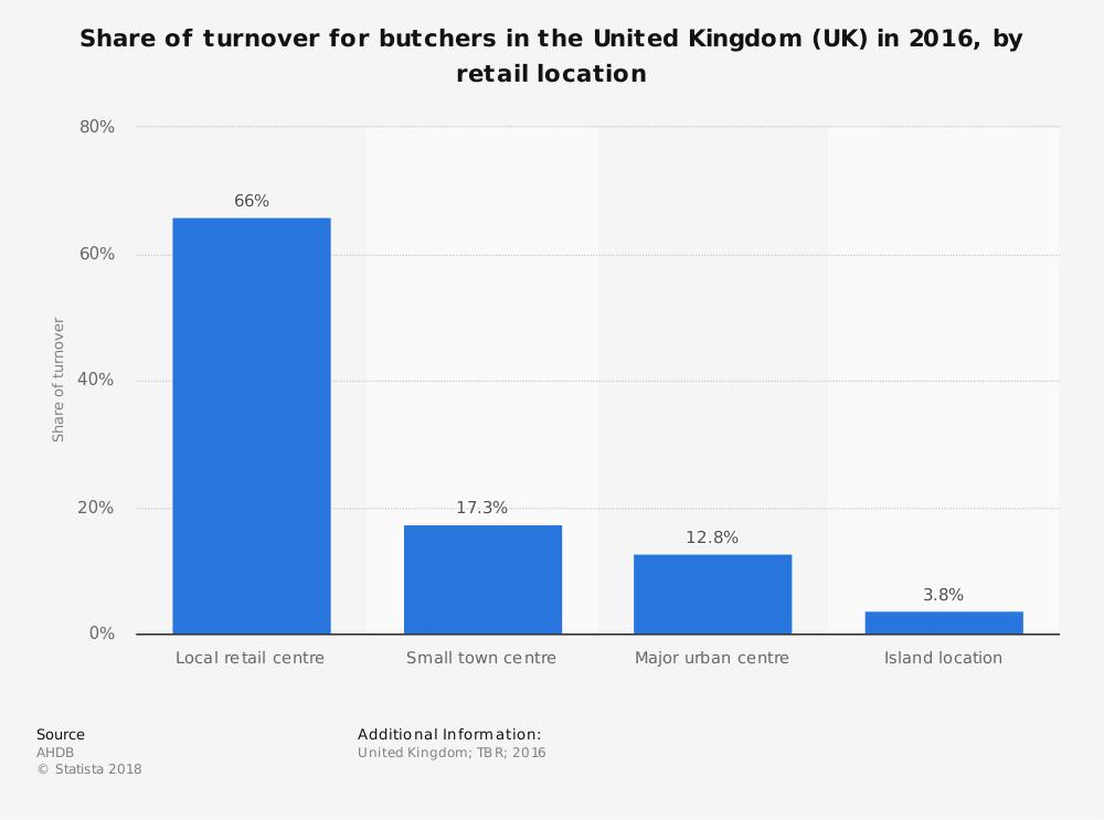 Statistic: Share of turnover for butchers in the United Kingdom (UK) in 2016, by retail location  | Statista