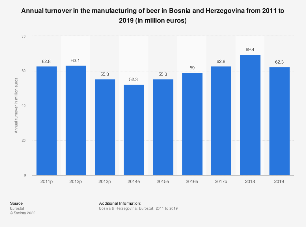 Statistic: Annual turnover in the manufacturing of beer in Bosnia and Herzegovina from 2011 to 2016 (in million euros) | Statista