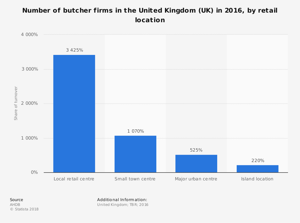 Statistic: Number of butcher firms in the United Kingdom (UK) in 2016, by retail location  | Statista