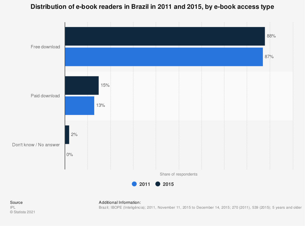 Statistic: Distribution of e-book readers in Brazil in 2011 and 2015, by e-book access type   Statista