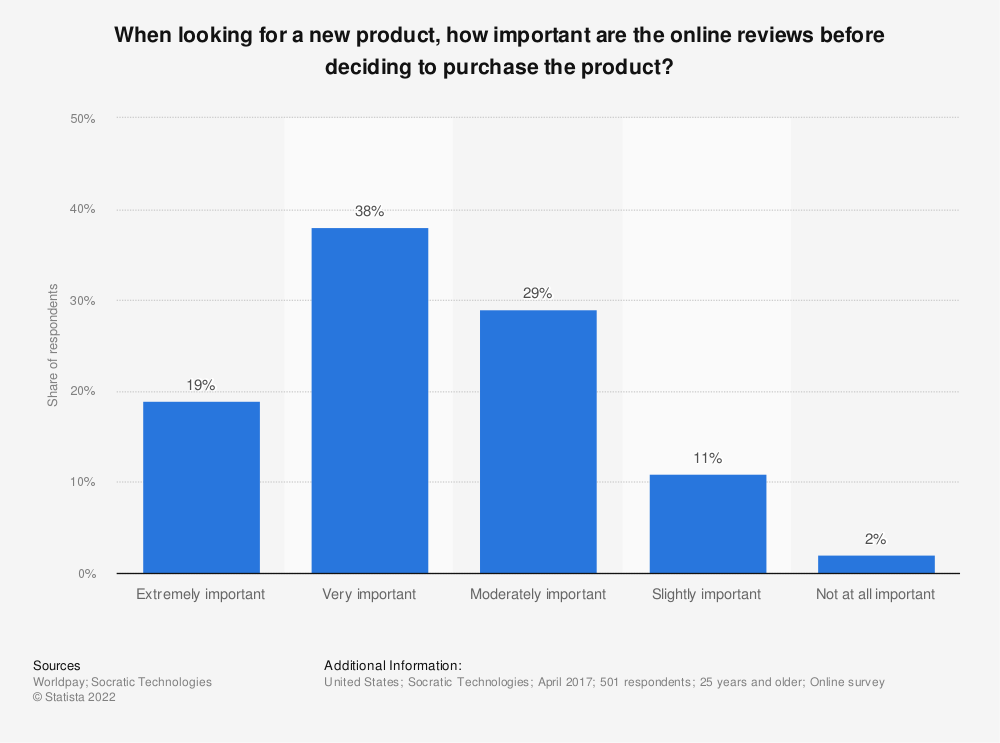 Statistic: When looking for a new product, how important are the online reviews before deciding to purchase the product? | Statista